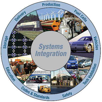 Hydrogen.economy.sys_integration_circle